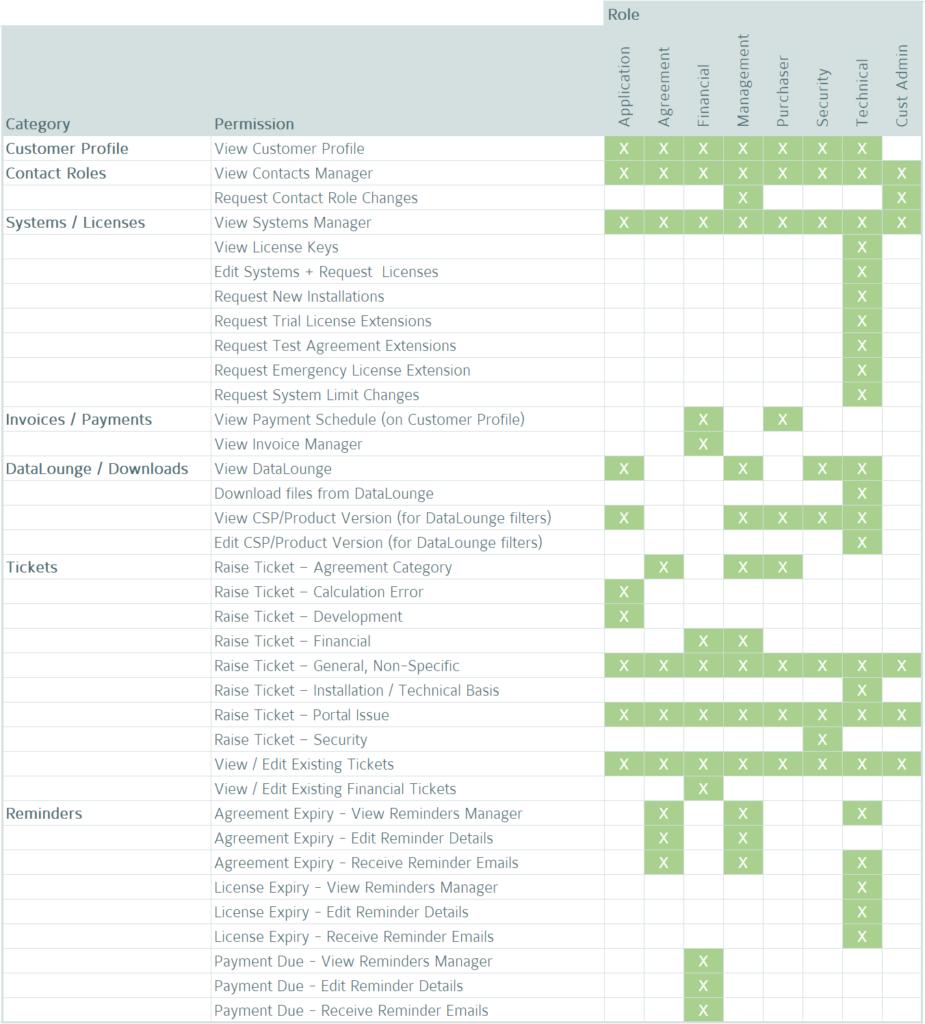 Portal Permissions Grid (Updated 22-01-2020)